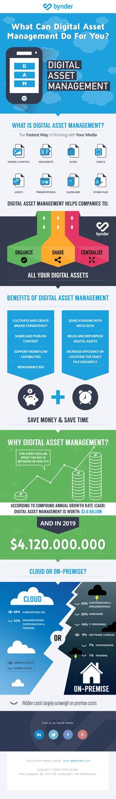 Check out our infographic on the advantages of Digital Asset Management software and find out how a DAM tool can benefit your company!