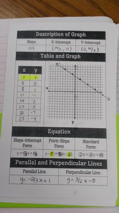 It's Christmas Break!  My Algebra 1 students are almost done with our unit on Linear Graphs and Inequalities.  We've gone through all but t...