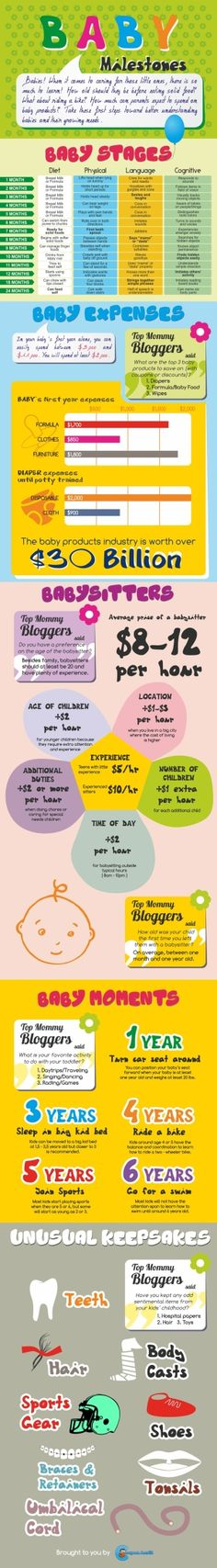 Baby milestones When should baby sit up? Crawl? Walk? Talk? baby - Baby Development Chart