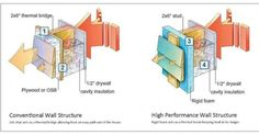 Thermal Bridging