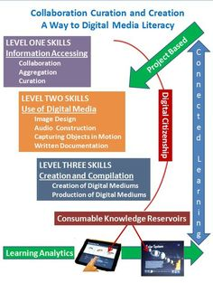 Collaboration, Curation and Creation, a Way to Digital Media Literacy | GIZAESKOLA | Scoop.it