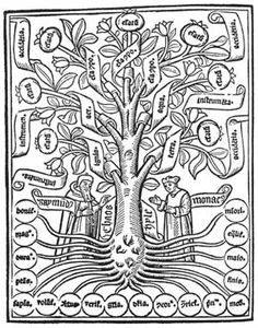 Ramon Llull already used it in Middle Ages: http://www.phpwebquest.org/UserFiles/Image/Arbre%20Llull.jpg
