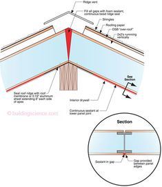 Avoiding SIP Roof Problems—Make the panel joints airtight especially over structural supports such as beams and purlins and provide a mechanism for moisture removal such as a vented over-roof.