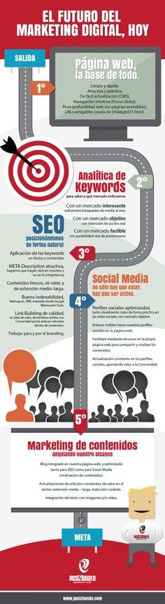El futuro del marketing digital Hoy. #Infografía en español