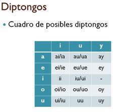 140 Ideas De Profesora Apuntes De Lengua Consejos Para Estudiar Ortografia Castellana
