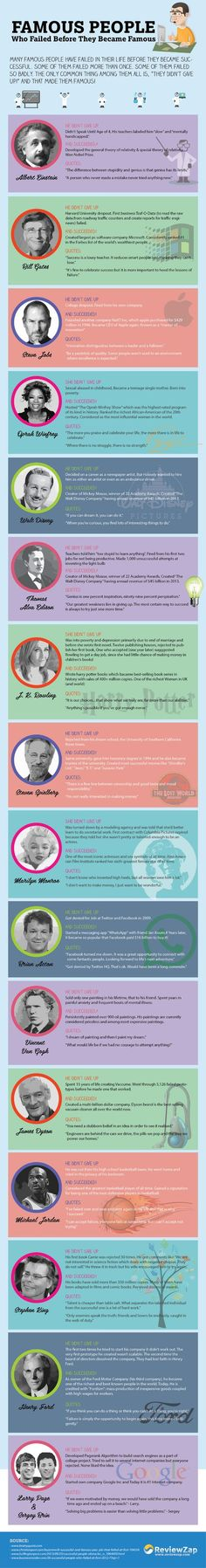 12 Famous People Who Failed Before Succeeding | Wanderlust ...