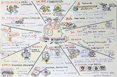 mapas mentais biologia - Pesquisa Google