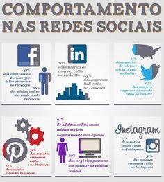 O comportamento nas redes sociais