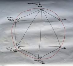 Relatiecirkel - Hoe maak ik een . . .
