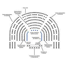 Congreso de los Diputados (España) - Wikipedia, la enciclopedia libre