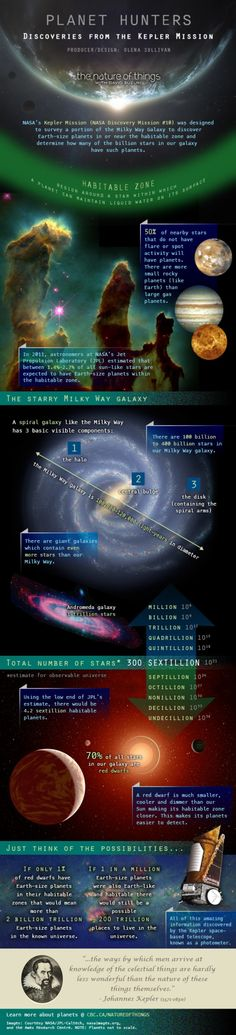 Back to space again on Best Infographic. I love space. I've mentioned it before. This infographic looks at discoveries on the Keppler mission, which was tasked with surveying a portion of the Milky Way galaxy, specifically to look for earth sized planets and to try and determine which stars have them in a habitable zone. Apparently there are 300 sextillion stars in the observable universe. What even is that number?! I'll have it pounds those please. From CBC Radio-Canada.