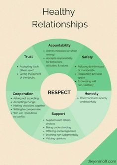 Psychology infographic and charts healthy relationships, setting boundaries, healthy boundaries. Leadership, 1000 Lifehacks, Healthy Relationships, Fixing Relationships, Healthy Marriage, Trust In Relationships Quotes, Trust Issues Quotes, Social Work, Social Skills