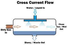 Cross current flow diagram