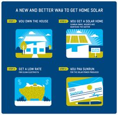 Home solar in just four easy steps. Sunrun's solar power service makes it simple. << great!