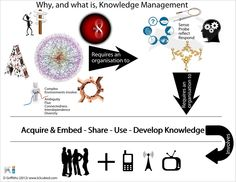 Why, and what is, Knowledge Management (in 3 minutes)?