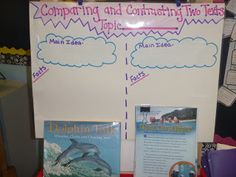 core)- Comparing and Contrasting Informational Texts Anchor Chart A great visual to use for the students when beginning teaching the comparing and contrasting of non fiction text! Reading Workshop, Reading Skills, Teaching Reading, Guided Reading, Learning, Kindergarten Writing, Teaching Ideas, 2nd Grade Ela, 2nd Grade Reading