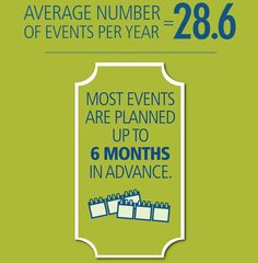 There is an average of 28 events a year