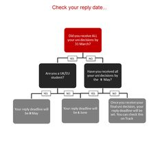 Need some advice on when to reply to your offers? Check out our flow chart to help you :) Further Education, Higher Education, Going To University, Key Dates, Pretty Tough, Student Life, Infographics, Flow, Finance