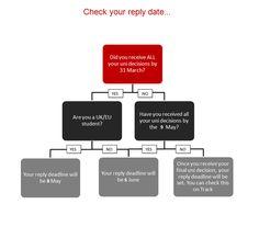 uk graduate school application deadline