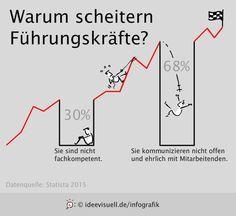 """Leadership-Infografik: """"Warum scheitern Führungskräfte?"""""""