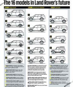 16 new Land Rovers revealed : #LandRover / #RangeRover line up for 2020 www.landroversanjuantx.com