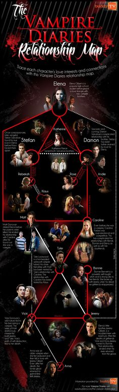 The vampire diaries relationship map... @Julia Martin and i are much better at this...