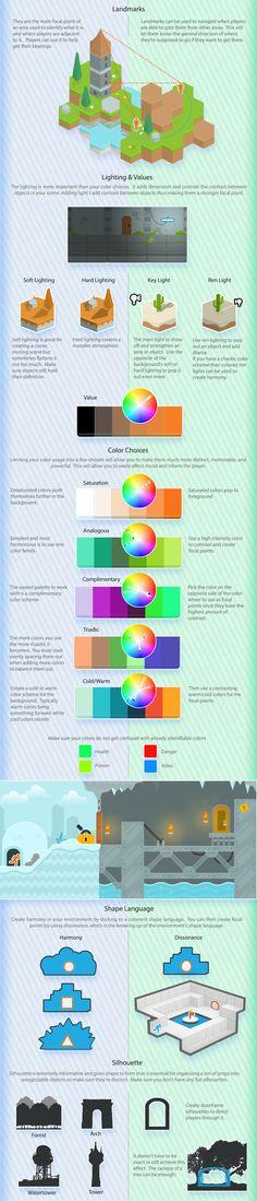 The Visual Guide for Multiplayer Level Design, Bobby Ross. Chapter 5: Orientation & Navigation C.   http://bobbyross.com/blog/2014/6/29/the-visual-guide-for-multiplayer-level-design