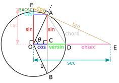 File:Circle-trig6.svg