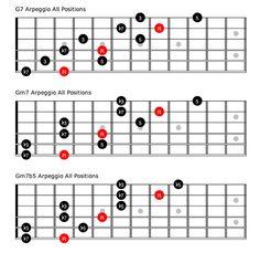 F#7 Chord Guitar Finger Position