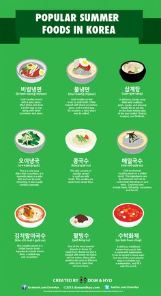 Enjoy these great summer foods for hot weather in Korea. I'm actually not a big fan of the cold noodles (must be because I'm American), but they are sooo popular here in the summer. Korean Words Learning, Korean Language Learning, The Rok, Korean Street Food, Food In Korean, Korean Beef, Korean Drinks, Chinese Food, Korean Alphabet