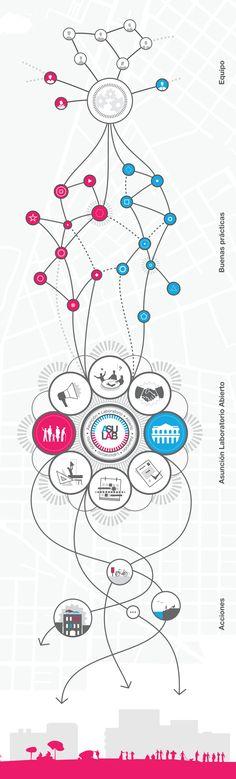 Ecosistema Urbano nos presenta la propuesta ganadora del Plan CHA en Asunción