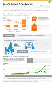 Social Media conversations increasingly have a direct impact on retail strategies, and back-to-school season is no different! #infographic #retail #socialmedia #analytics