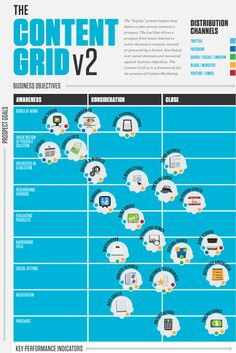The Content Grid created by Eloqua and provides marketers with a framework for content marketing. The infographic visualizes the most popular types of marketing content, over which outlets. Inbound Marketing, Marketing Automation, Marketing Digital, Content Marketing Strategy, Internet Marketing, Online Marketing, Social Media Marketing, Field Marketing, Marketing Products