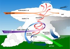 #1. The story of the supercell starts with wind shear and large amounts of instability. Vertical wind shear occurs when wind changes direction and speed with height. When there's enough wind shear in the atmosphere, it can create horizontal tubes of rotation within the first one or two miles above the earth's surface.
