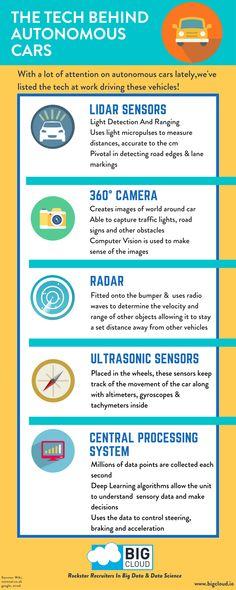 The Tech Behind Autonomous Cars! Big Cloud's latest infographic.   Follow us on… #autonomousvehicles #selfdrivingcar  #moderntech