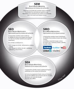 Que signifient SEM, SEO, SMO et SEA? - infographie