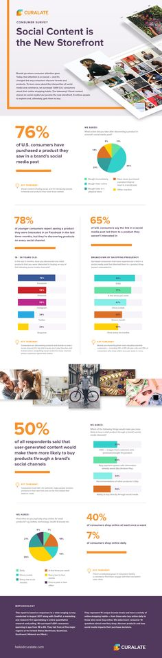 Social Content is the New Storefront [Infographic]   Social Media Today