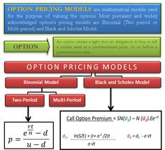 Option pricing model is a mathematical model used for valuing 'Options'. We attempt to explain the prevalent & widely acknowledged option's pricing models. Accounting Notes, Cost Accounting, Budgeting Finances, Study Notes, Money Matters, Attitude Quotes, Ways To Save, Money Management, Self Improvement