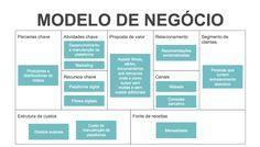 Plano de Negócios - Canvas de Modelo de Negócio Digital Marketing Strategy, Business Marketing, Business Canvas, Business Planning, Economics, Ecommerce, Homeschool, Management, How To Plan