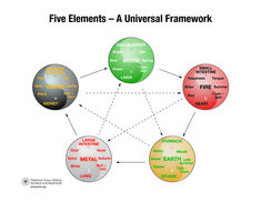 Find Feng Shui Balance with the Five Elements