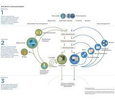 Outline_of_a_Circular_Economy_800.jpg