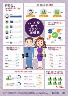 ブランド品に対する価値観を比較したインフォグラフィック。バブル世代とイマドキな若者の差は? | SEO Japan /情報に入れようとして ついこっち押しちゃっただよw 「丈夫で使い勝手が良いから好き」とかなら分かるが、「自分というものを持っていない人」ほど「ブランド名に振り回されている」感じ。何で金払って他人の会社の宣伝なんか喜々としてやってんのw?? 勿論「見る目も無い」から、騙されて偽物を摑まされているのに気が付いていないww