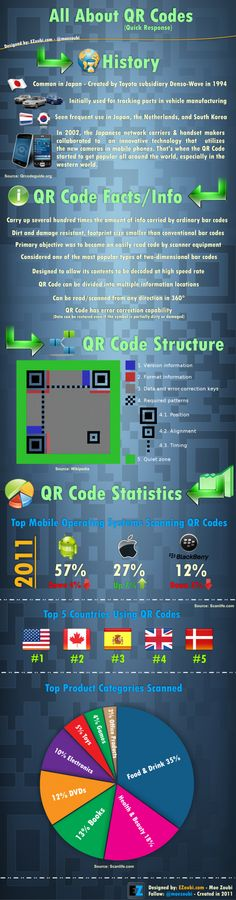 All About QR Codes - infographic