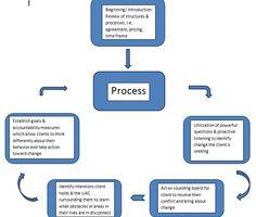 The individual awareness coaching model