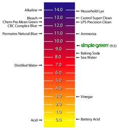 Simple Green pH Scale
