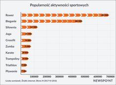 Jakie aktywności najchętniej wybierają Polacy?  Przeszukaliśmy internet za pomocą monitoringu mediów, aby sprawdzić, jakie sporty Polacy uprawiają najczęściej :)  Wiecej w raporcie AKTYWNOŚCI SPORTOWE I DIETY POLAKÓW