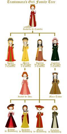 .:fashion:on:line:girls:. - My Trastamara's Girls - 2nd Generation - Part One ...
