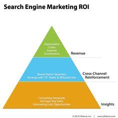 Search Engine Marketing ROI resized 600https://www.latenightbirds.com/seo-service/