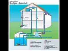 Captação de agua de chuva.. sustentábilidade, isso e indispensável, faça...