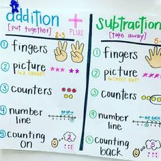 I am loving this anchor chart from There are some great visuals and tools for both addition and subtraction. Subtraction Kindergarten, Kindergarten Anchor Charts, Kindergarten Lesson Plans, Kindergarten Math Stations, Kindergarten Classroom, Teaching Addition, Math Addition, Kindergarten Addition, First Grade Addition
